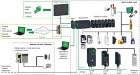 GIGAControl 241 pro řízení jeřábů GIGA v Průmyslu 4.0